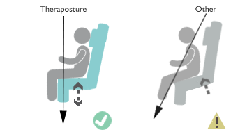 Tilting forward in seats