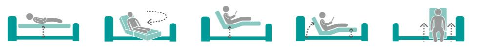 icons showing movement of height adjustable rotating bed