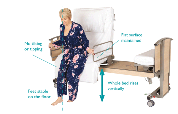 Rotating bed considerations